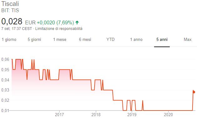 Azioni Tiscali - Grafico