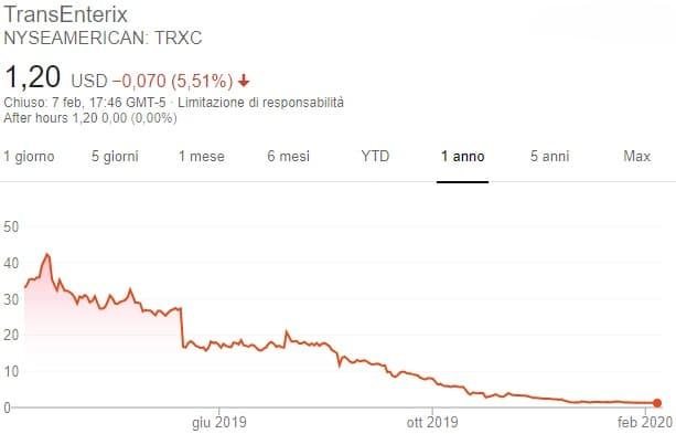 Azioni TransEnterix