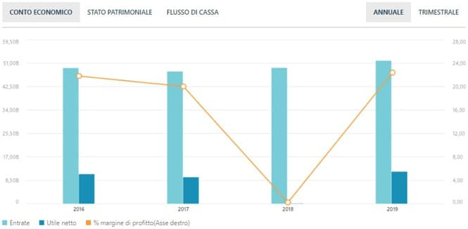 Conto economico Cisco