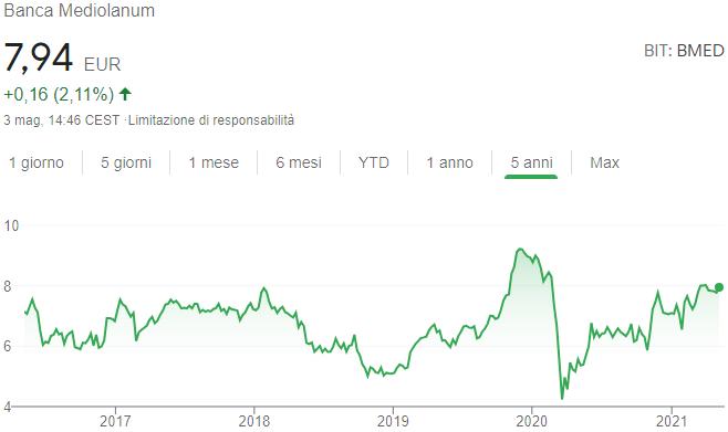 Andamento quotazione Banca Mediolanum azioni