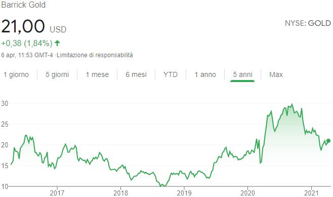 Andamento quotazione Barrick Gold azioni