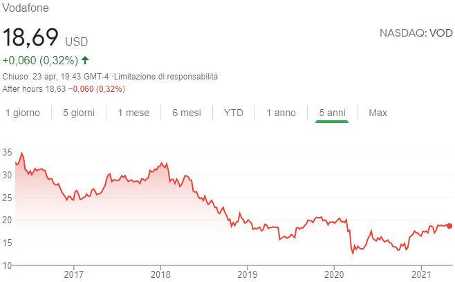 Andamento quotazione Vodafone azioni