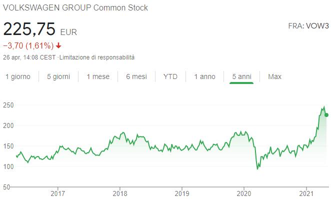 Andamento quotazione Volkswagen azioni