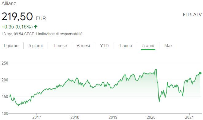 Grafico andamento quotazione Allianz azioni