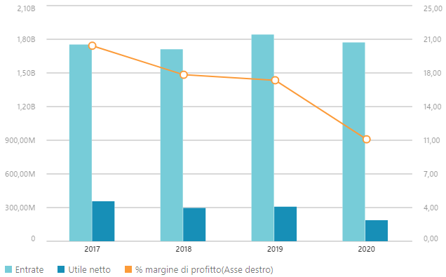 Grafico dati finanziari Campari