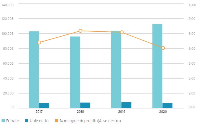 Grafico dati finanziari Allianz