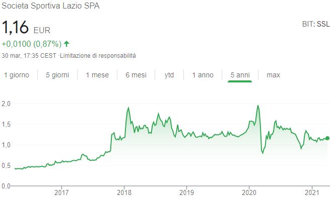 Quotazione SS Lazio azioni