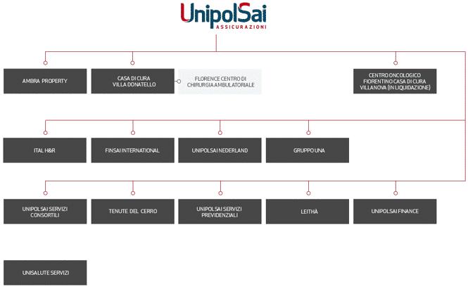 Struttura UnipolSai - altre attività
