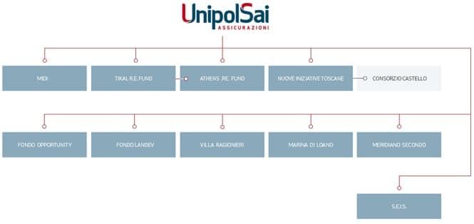 Struttura UnipolSai - Immobiliare