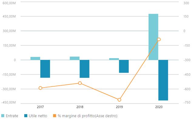 Dati finanziari Novavax