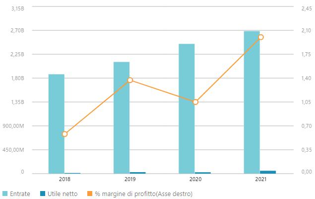 Dati finanziari Unieuro 2021