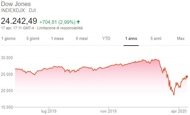 Grafico Dow Jones