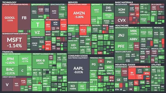 Migliori azioni americane
