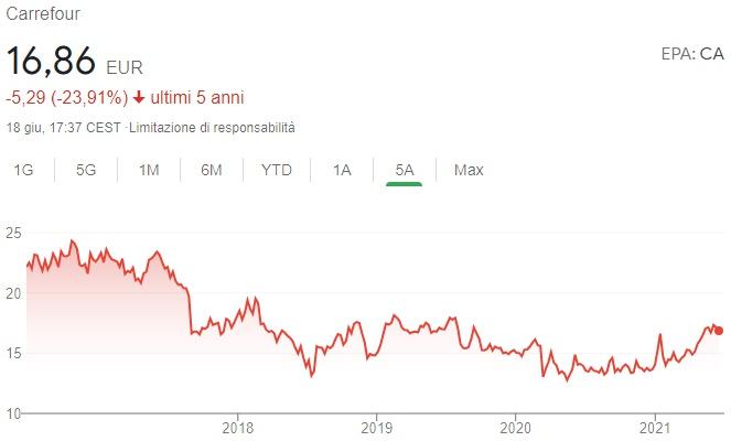 Andamento azioni Carrefour