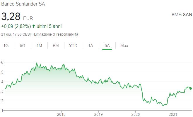 Andamento azioni Santander