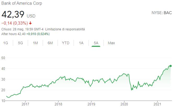 Andamento quotazione Bank of America azioni