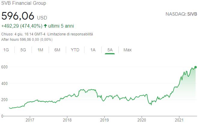 Andamento quotazione SVB Financial Group azioni