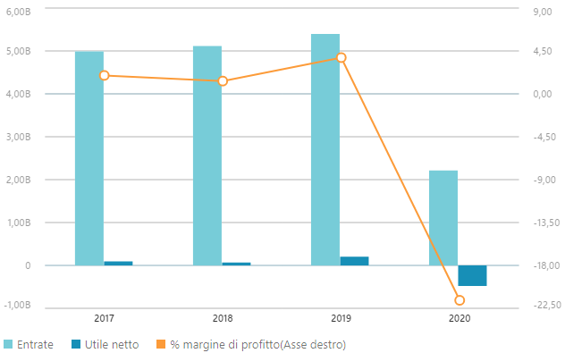 Dati finanziari Autogrill 2020