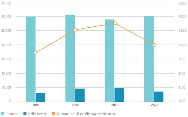 Dati finanziari Medtronic