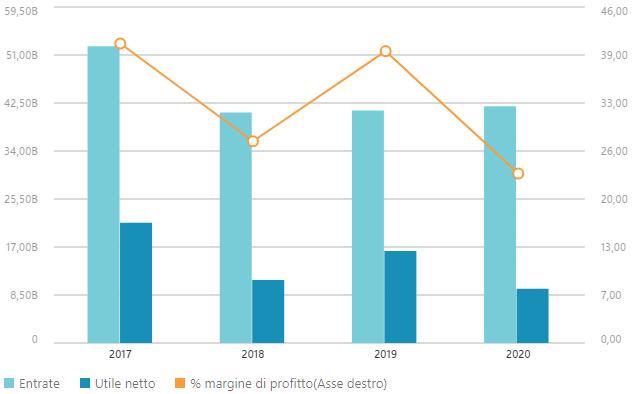 Dati finanziari Pfizer 2020