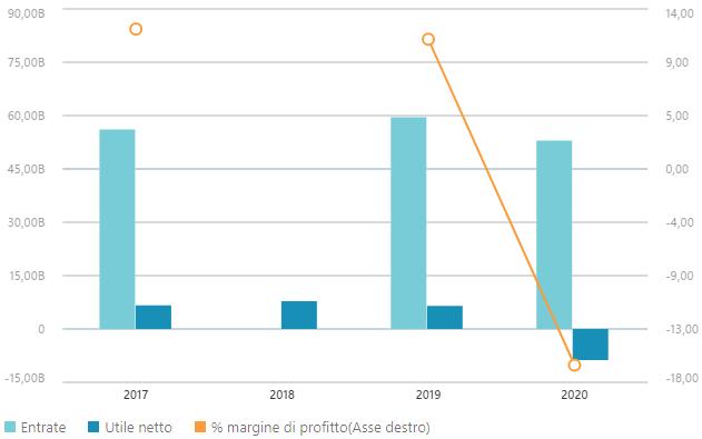 Dati finanziari Santander