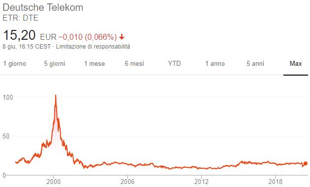 Azioni Deutsche Telekom - Grafico
