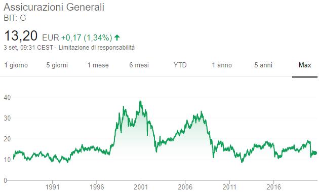 Azioni Assicurazioni Generali - Grafico