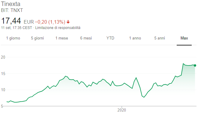 Azioni Tinexta - Grafico