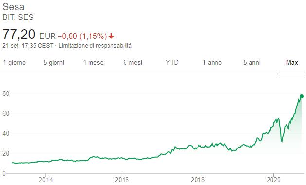 Azioni Sesa - Grafico