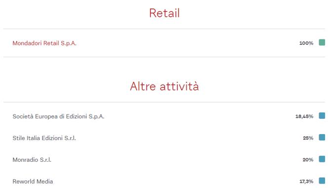 Mondadori - Struttura Gruppo