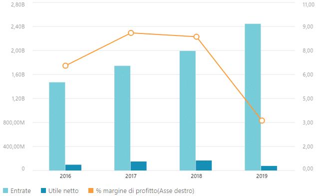 Dati finanziari ASTM