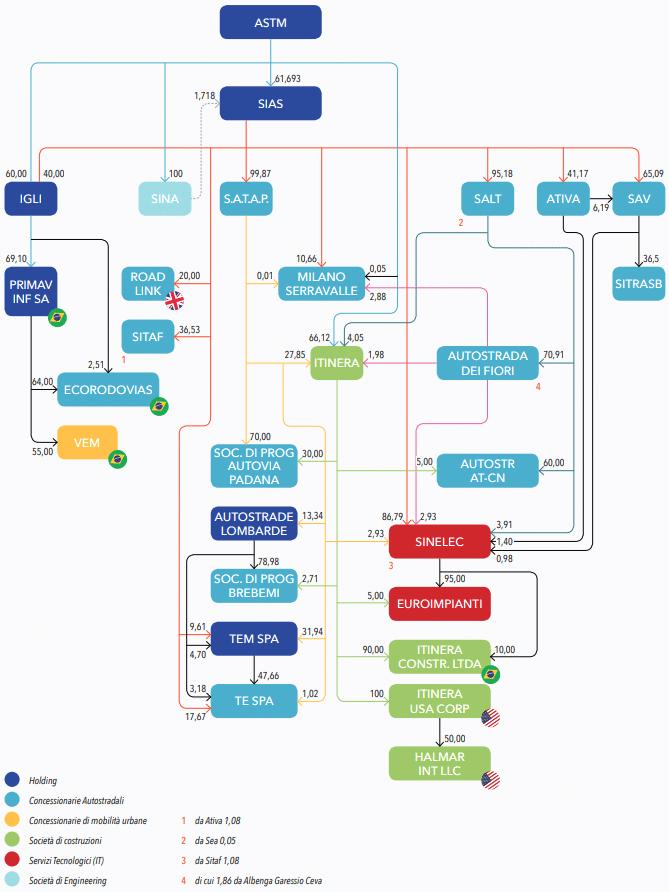 ASTM - struttura gruppo