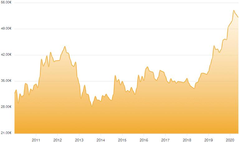 Quotazione oro - Grafico