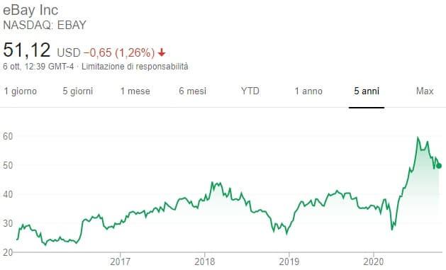 ebay valore azionario)