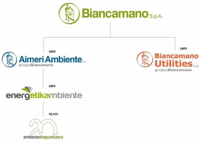 Struttura Gruppo Biancamano SpA