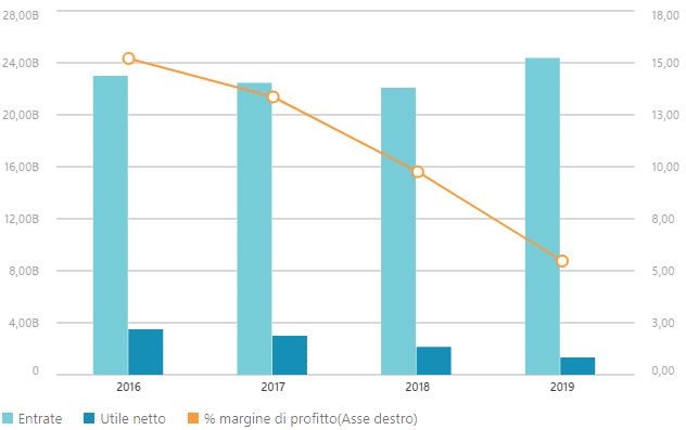 Dati finanziari AstraZeneca