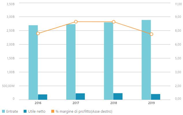 Dati finanziari Hugo Boss