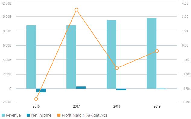 Dati finanziari Hertz - 2019