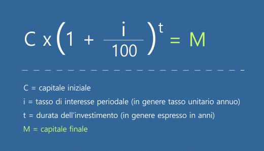 Formula per il calcolo dell'interesse composto