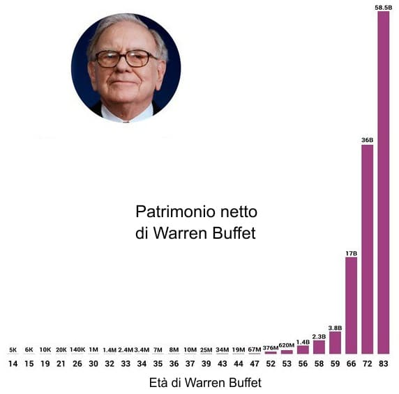 Warren Buffett, grafico guadagni