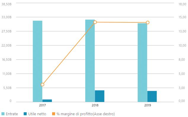 Analisi della quotazione delle azioni UBS