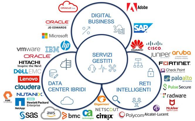 Partnership Digital Value