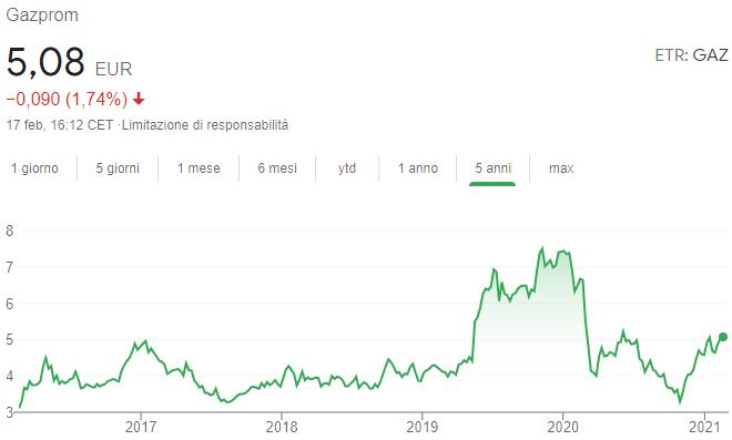 Azioni Gazprom