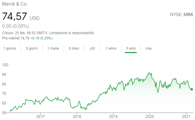 Azioni Merck