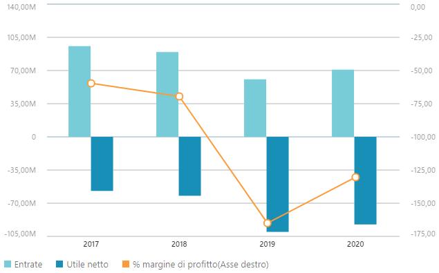 Dati finanziari FuelCell Energy