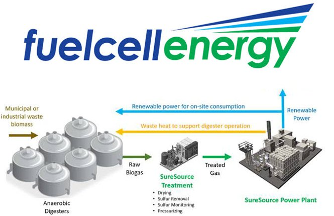FuelCell Energy