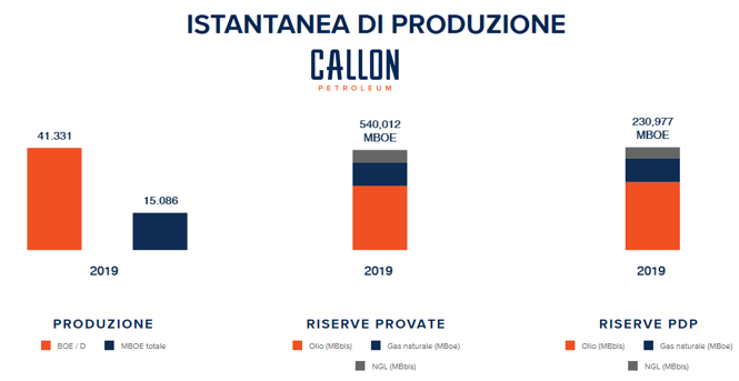 Produzione Callon Petroleum 2019
