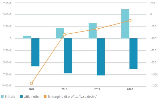 Dati finanziari Energica Motor Company