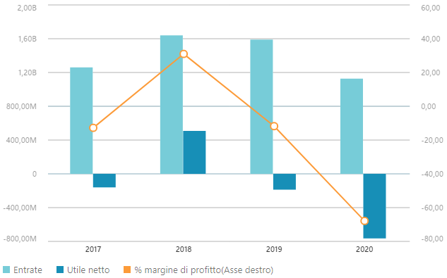 Dati finanziari SM Energy