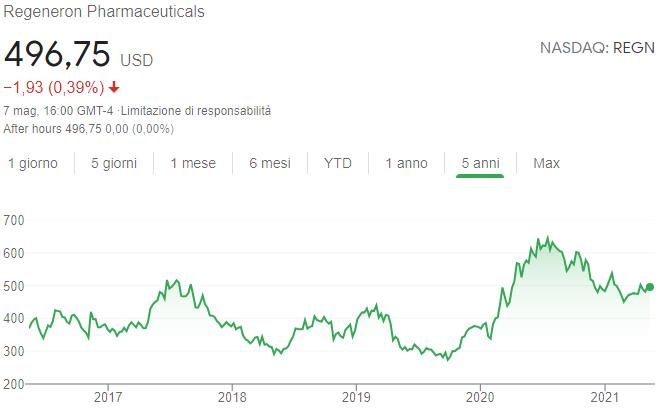 Azioni Regeneron Pharmaceuticals